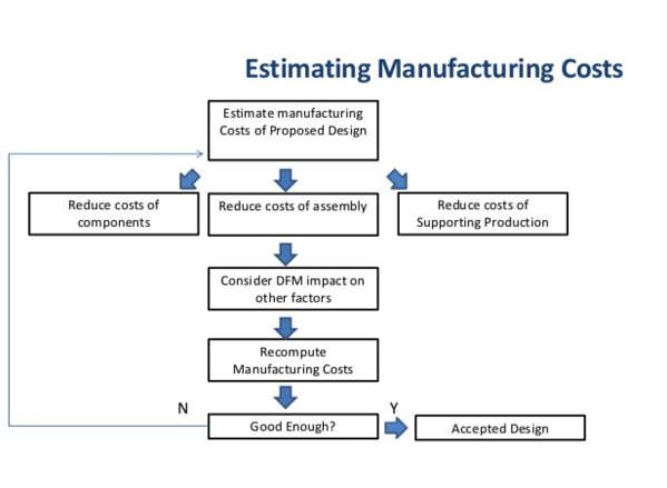 Estimating manufacturing costs